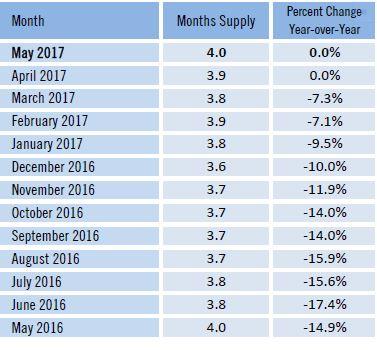 Broward mayo 2017 meses de inventario